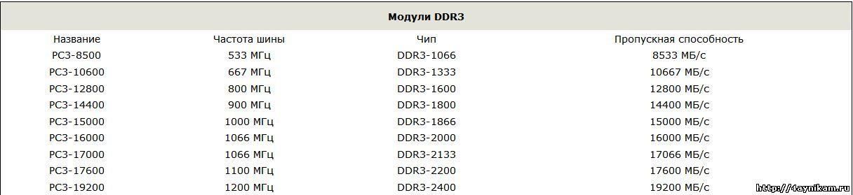 Модули DDR3